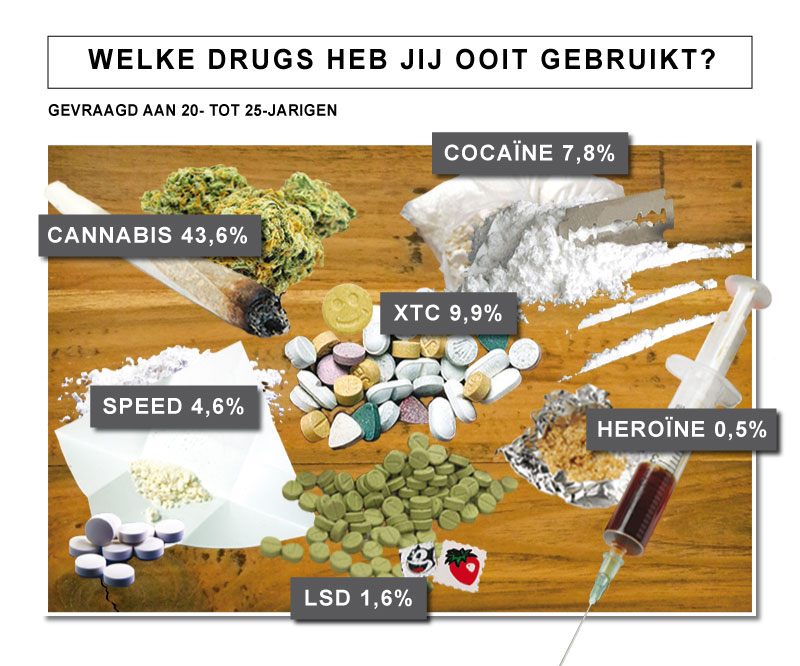 Dating site drug gebruik